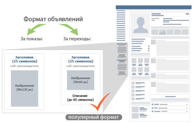 продвижение социальных сетей вконтакте и инстаграм